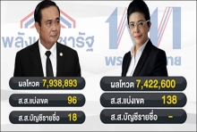 เปิดสูตรตั้งรัฐบาล เพื่อไทยผนึกกำลังพันธมิตร ก็ยังพ่ายให้ลุงตู่? (คลิป)